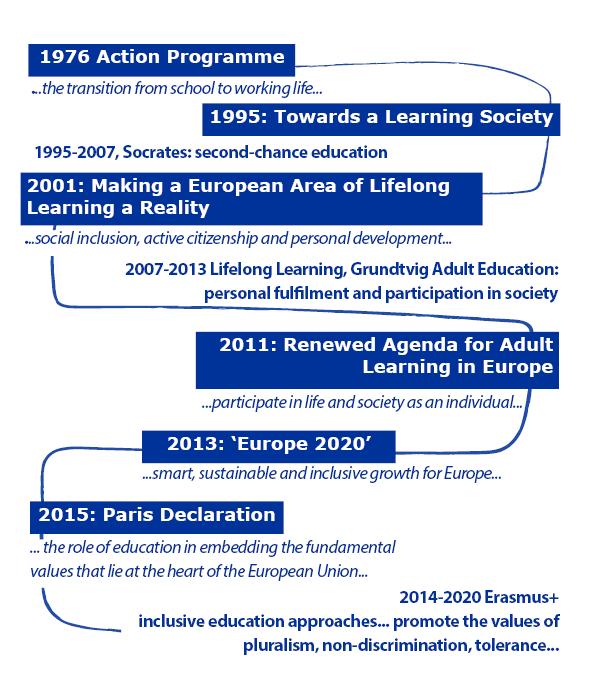 timeline of European education declarations